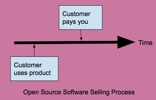 sales-process-floss.png